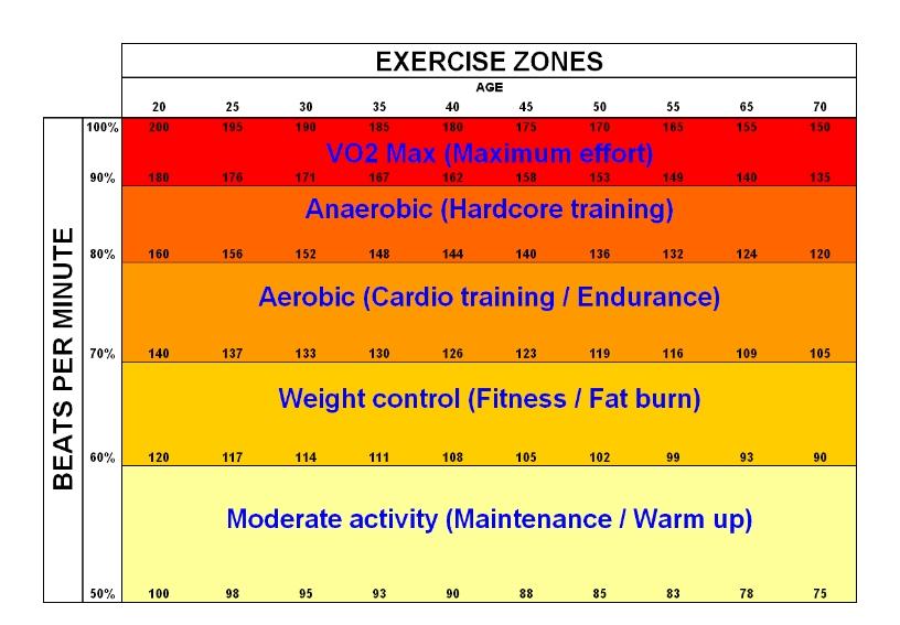 aerobic-anaerobic-exercise-zones